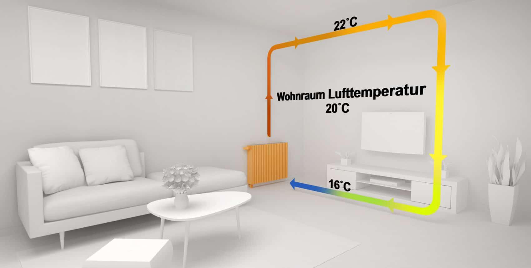 Infrarotheizung im Vergleich zur Konvektionswärme